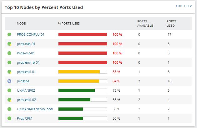 Port Capacity Planning