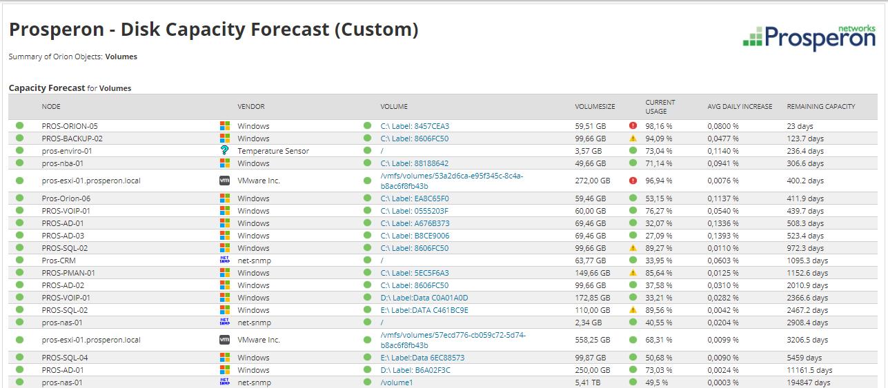 Prosperon - Disk Capacity Forecast (Custom) (Insight Image) - Prosperon Networks