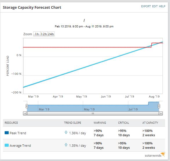 Storage Capacity Forecast Chart 2 (Insight Image) - Prosperon Networks