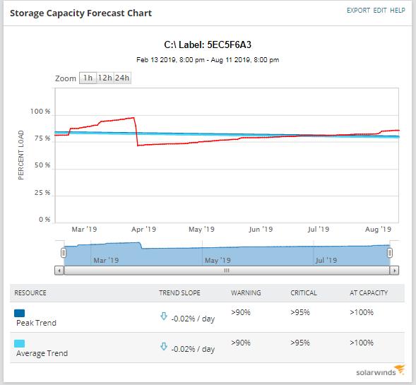Storage Capacity Forecast Chart (Insight Image) - Prosperon Networks
