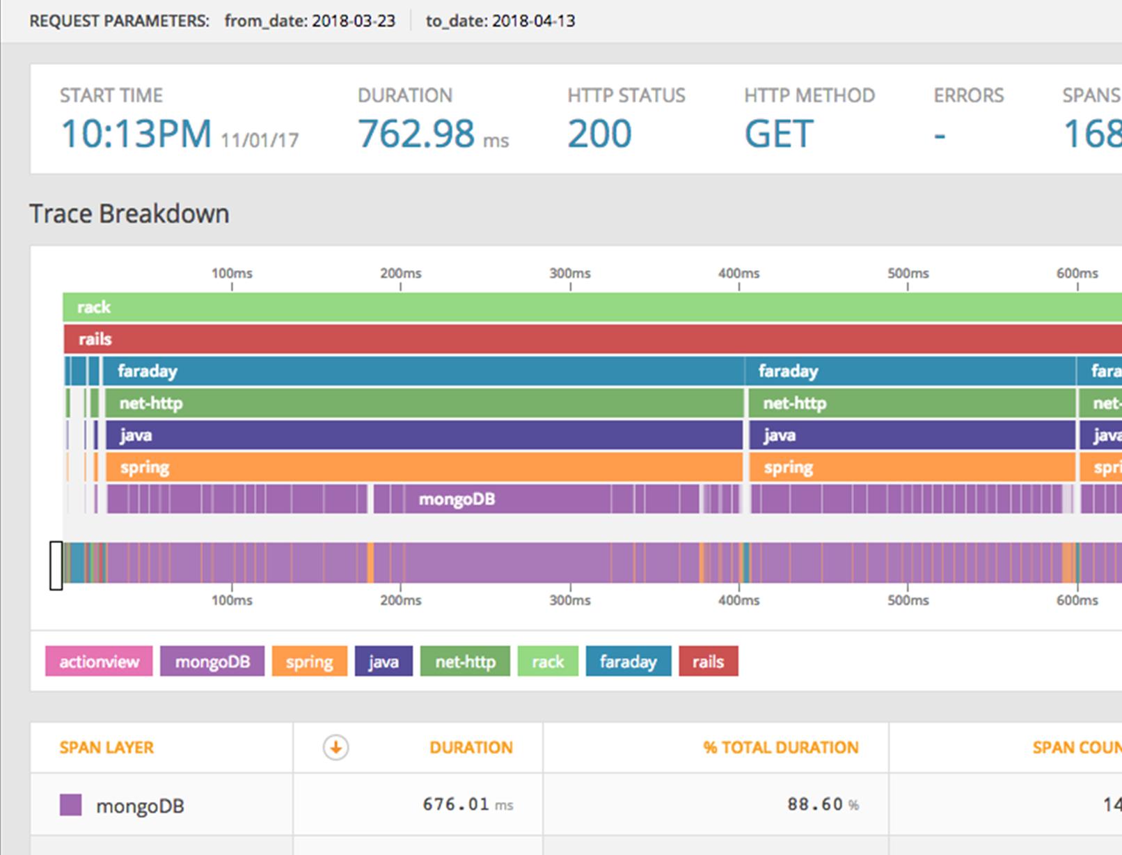 SolarWinds Application Performance Monitor (Screenshot 1) - Prosperon Networks
